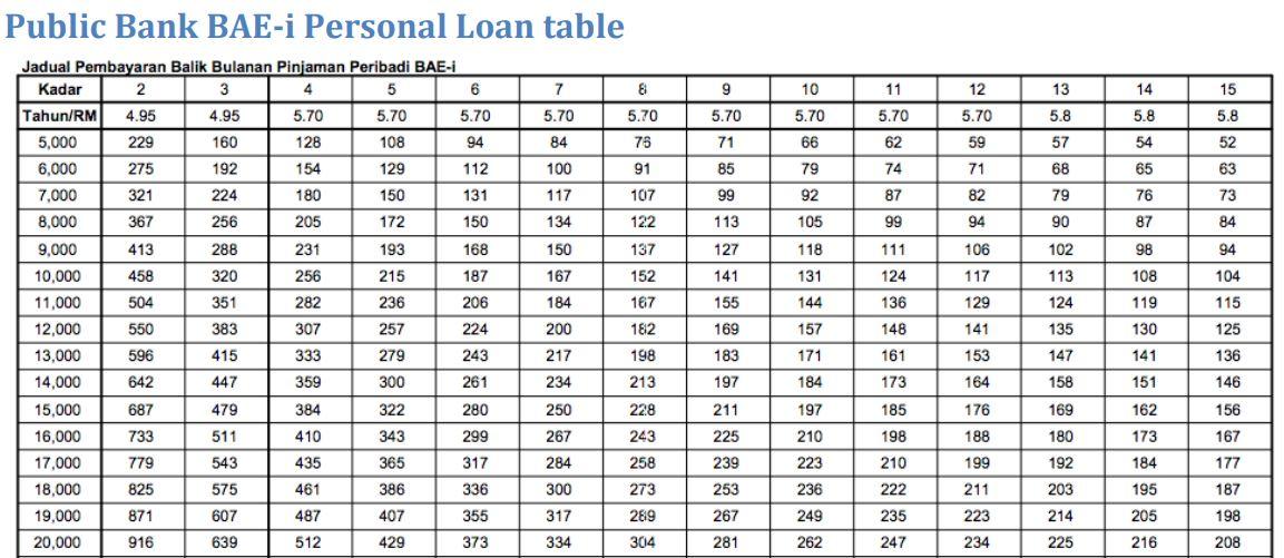 pembiayaan pinjaman Public Bank