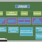 perkembangan pencapaian tamadun islam